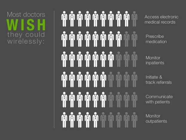 Bir Bakışta 35 Dijital Sağlık Trendi