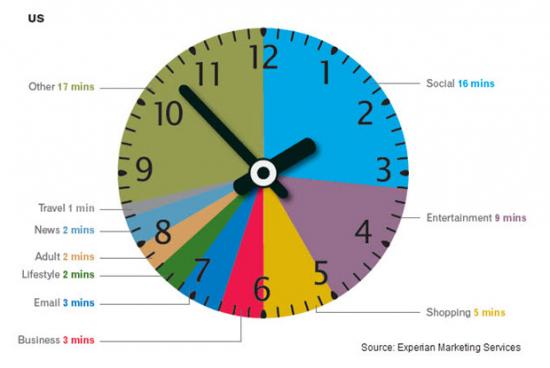 İnternet Kullanıcıları Vaktini Hangi Web Sitelerinde Geçiriyor?