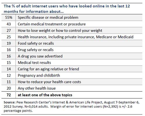 İnternette Sağlık Bilgisi Nasıl Ediniliyor?