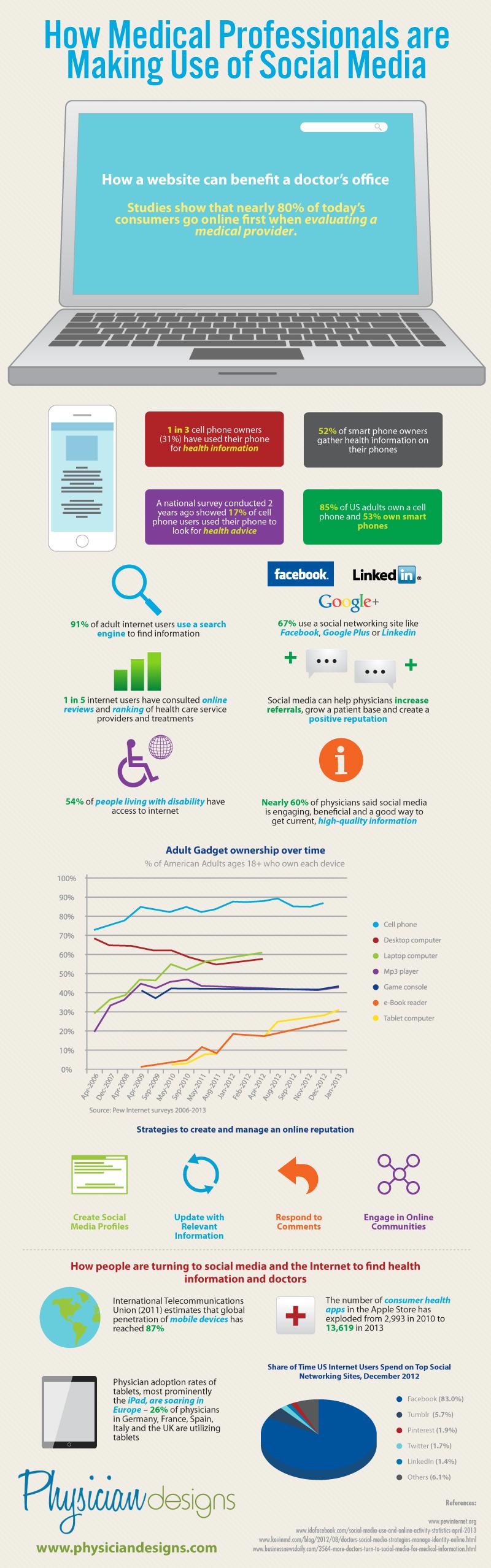 Sağlık Sektöründe İnternet ve Sosyal Medyanın Önemi [İnfografik]