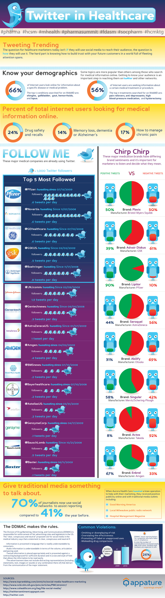 infographic-twitter-in-healthcare-HealthIT-infographic