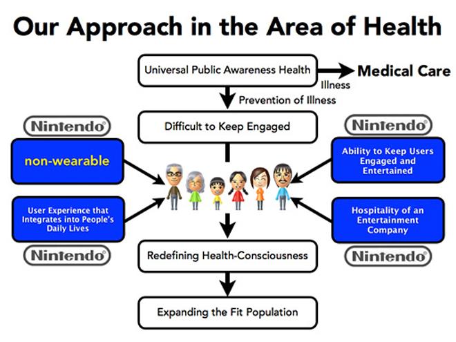 nintendo_health
