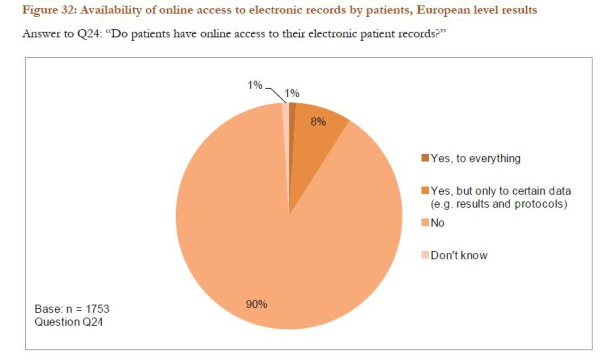 E-santé-hopital-access-to-data