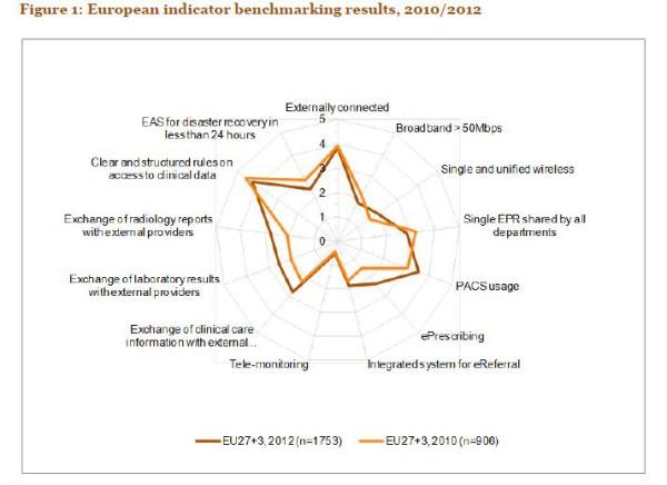 E-santé-hopital-europe