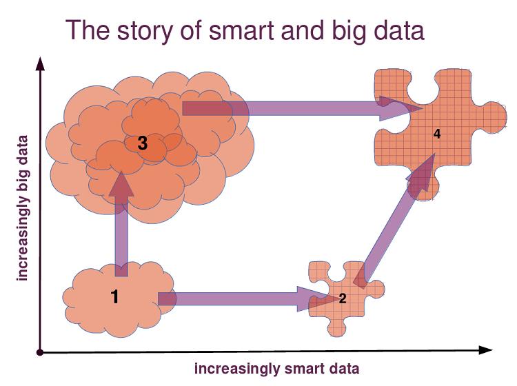 story-of-data