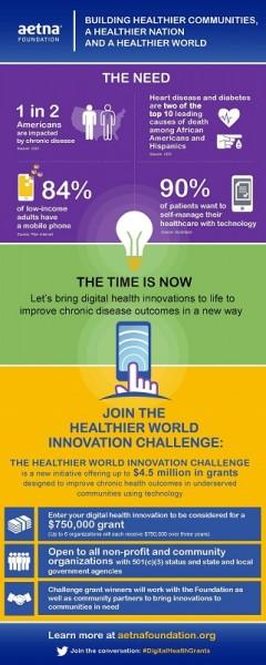 Aetna_Foundation_Healthier_World_Innovation_Challenge_Infographic