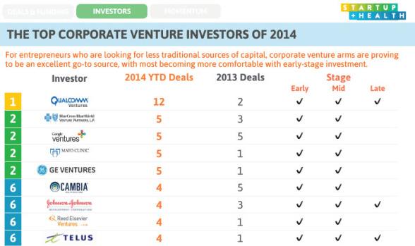 StartUp-Health-corp-venture-funds-digital-health-588x349