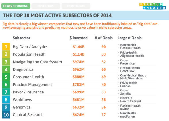 startup-health-most-active-subsectors-in-healthcare-588x422