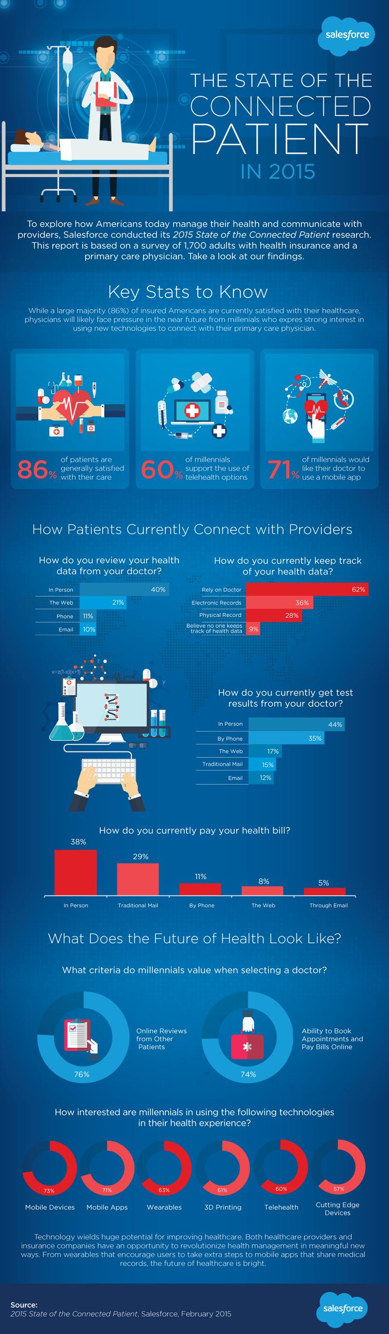 Çevrimiçi İletişim Kuran Hastalar Araştırması