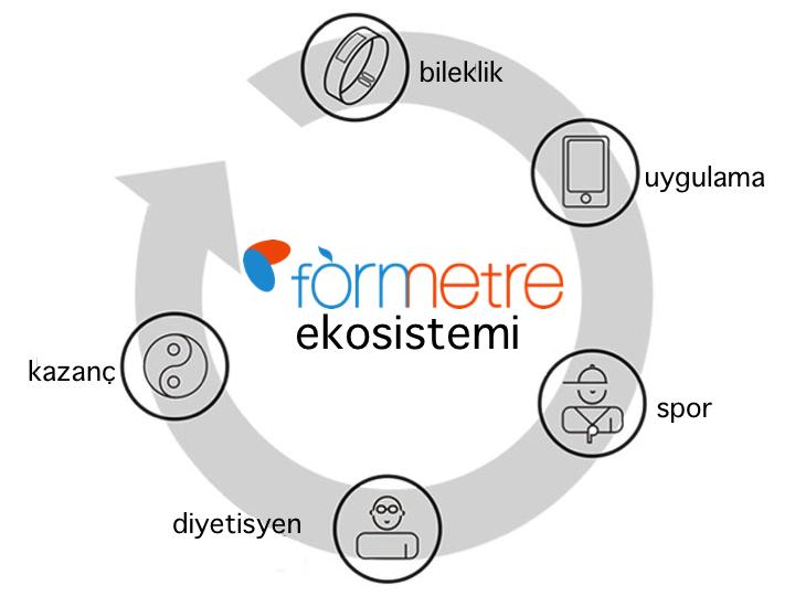 formetre_ekosistem