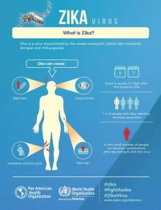 WHO Zika Virus
